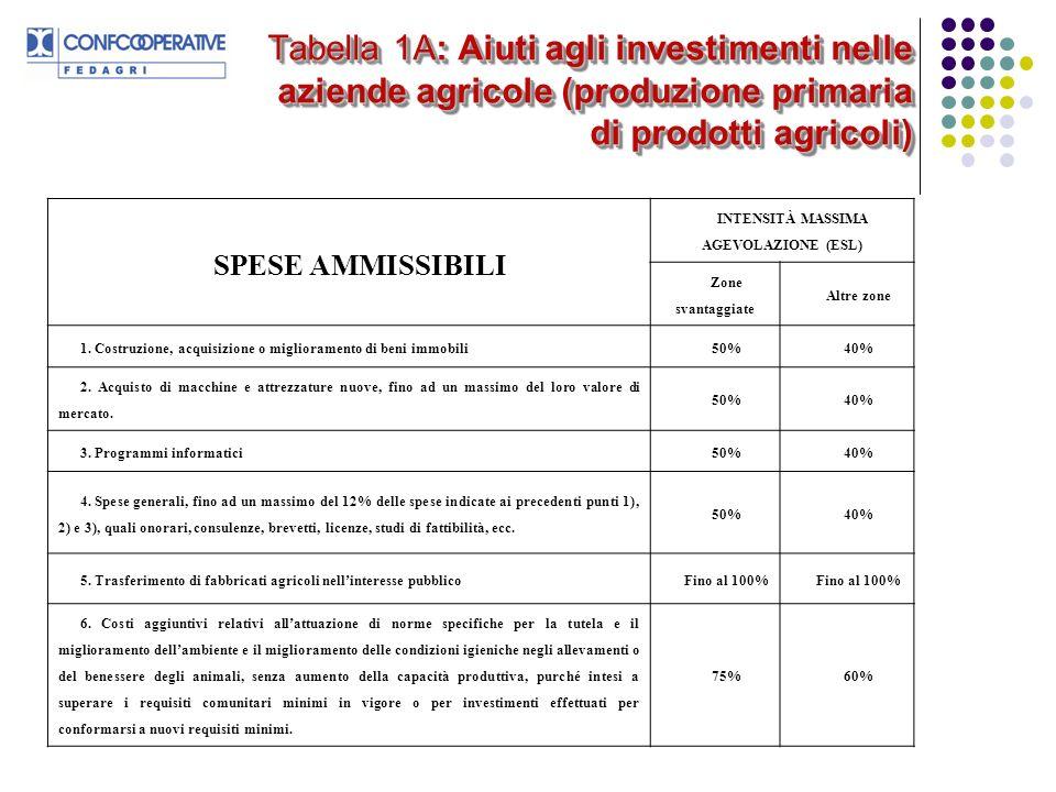Tabella 1A: Aiuti agli investimenti nelle aziende agricole (produzione primaria di prodotti agricoli) SPESE AMMISSIBILI INTENSITÀ MASSIMA AGEVOLAZIONE