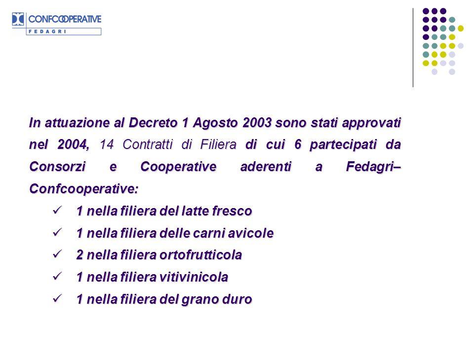 In attuazione al Decreto 1 Agosto 2003 sono stati approvati nel 2004, 14 Contratti di Filiera di cui 6 partecipati da Consorzi e Cooperative aderenti