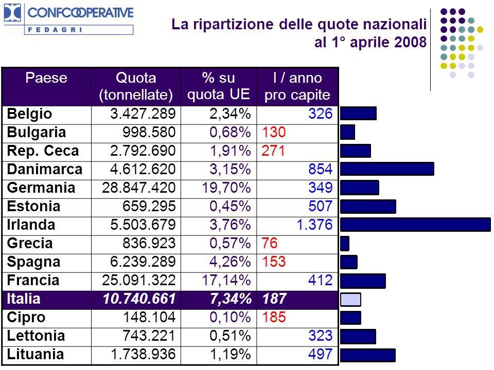 La ripartizione delle quote nazionali al 1° aprile 2008 PaeseQuota (tonnellate) % su quota UE l / anno pro capite Belgio3.427.2892,34%326 Bulgaria998.5800,68%130 Rep.