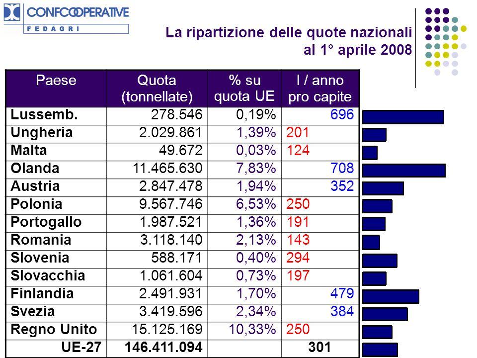 La ripartizione delle quote nazionali al 1° aprile 2008 PaeseQuota (tonnellate) % su quota UE l / anno pro capite Lussemb.278.5460,19%696 Ungheria2.029.8611,39%201 Malta49.6720,03%124 Olanda11.465.6307,83%708 Austria2.847.4781,94%352 Polonia9.567.7466,53%250 Portogallo1.987.5211,36%191 Romania3.118.1402,13%143 Slovenia588.1710,40%294 Slovacchia1.061.6040,73%197 Finlandia2.491.9311,70%479 Svezia3.419.5962,34%384 Regno Unito15.125.16910,33%250 UE-27146.411.094301
