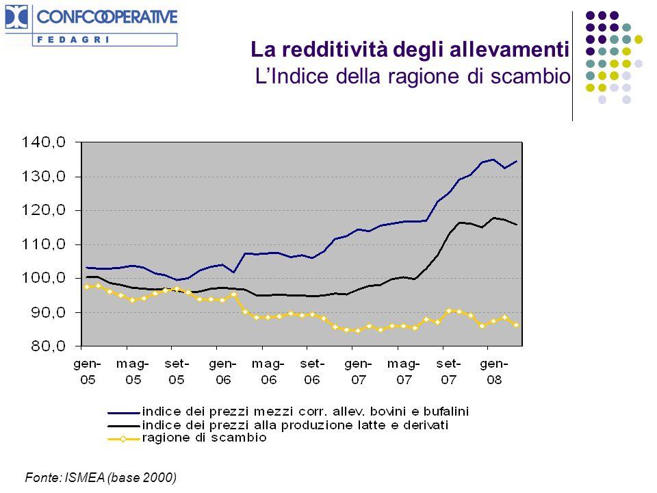 La redditività degli allevamenti LIndice della ragione di scambio Fonte: ISMEA (base 2000)