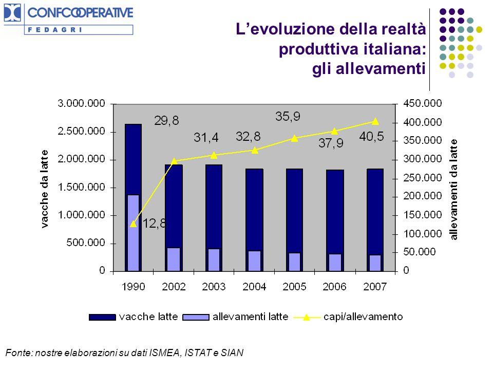 Levoluzione della realtà produttiva italiana: gli allevamenti Fonte: nostre elaborazioni su dati ISMEA, ISTAT e SIAN