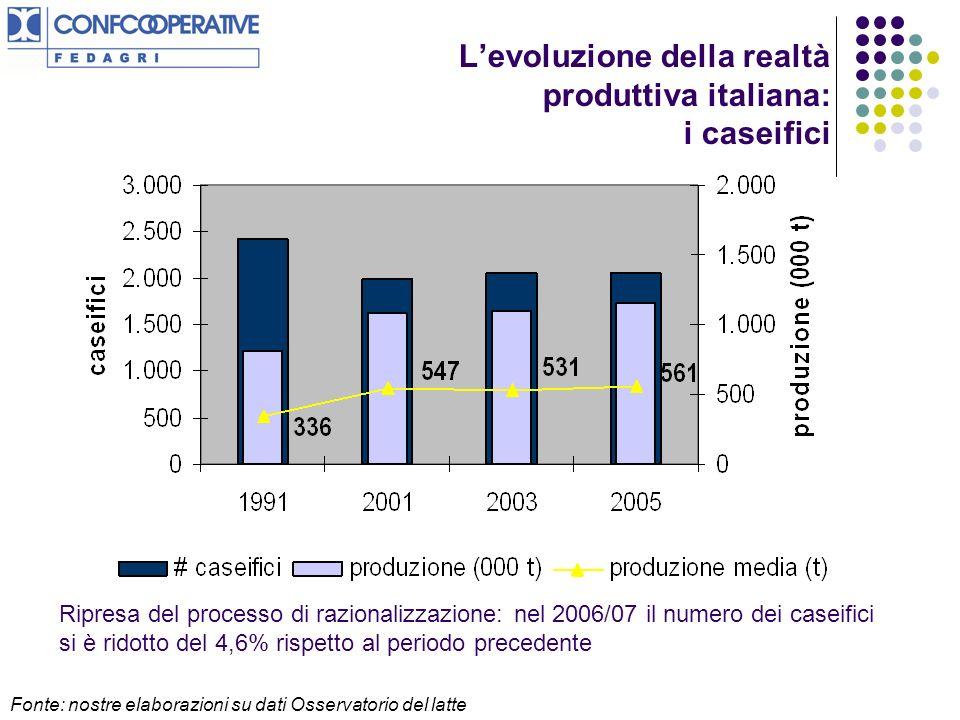 Levoluzione della realtà produttiva italiana: i caseifici Ripresa del processo di razionalizzazione: nel 2006/07 il numero dei caseifici si è ridotto del 4,6% rispetto al periodo precedente Fonte: nostre elaborazioni su dati Osservatorio del latte