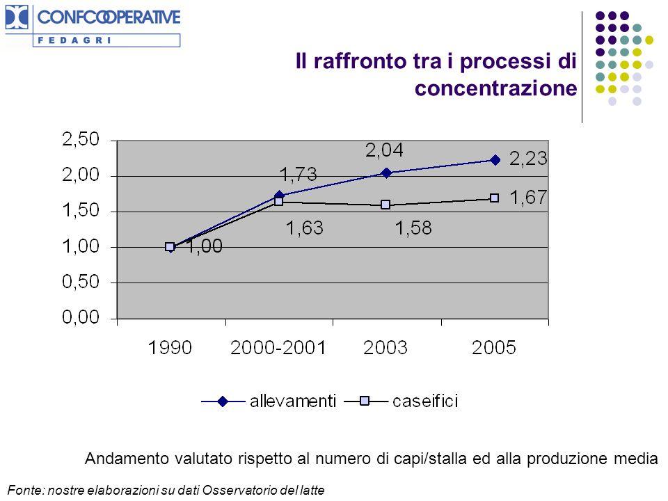 Il raffronto tra i processi di concentrazione Andamento valutato rispetto al numero di capi/stalla ed alla produzione media Fonte: nostre elaborazioni su dati Osservatorio del latte