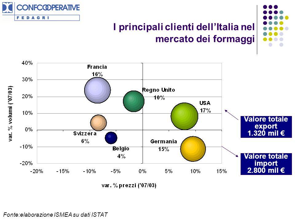 Fonte:elaborazione ISMEA su dati ISTAT Valore totale export 1.320 mil I principali clienti dellItalia nel mercato dei formaggi Valore totale import 2.800 mil