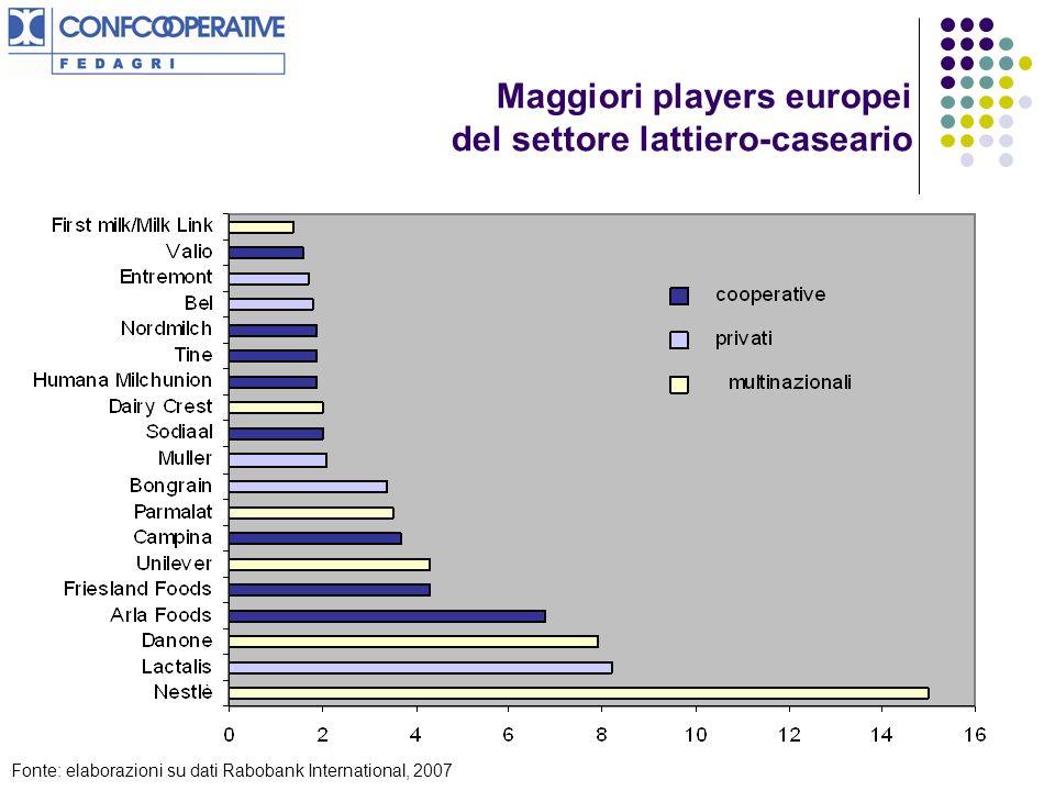 Maggiori players europei del settore lattiero-caseario Fonte: elaborazioni su dati Rabobank International, 2007