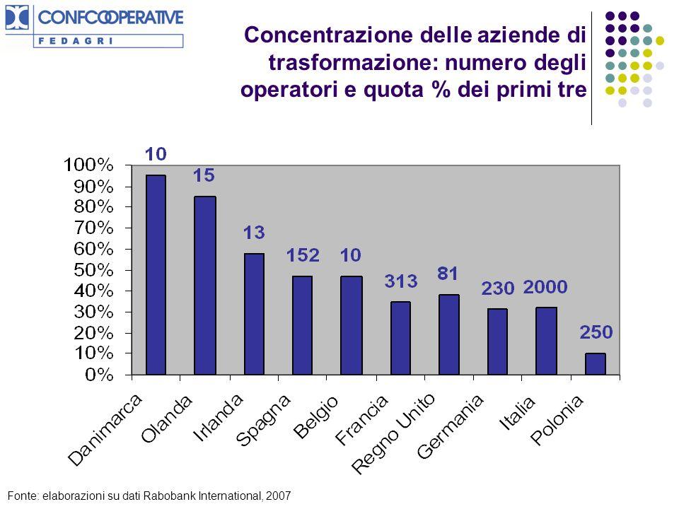 Concentrazione delle aziende di trasformazione: numero degli operatori e quota % dei primi tre Fonte: elaborazioni su dati Rabobank International, 2007