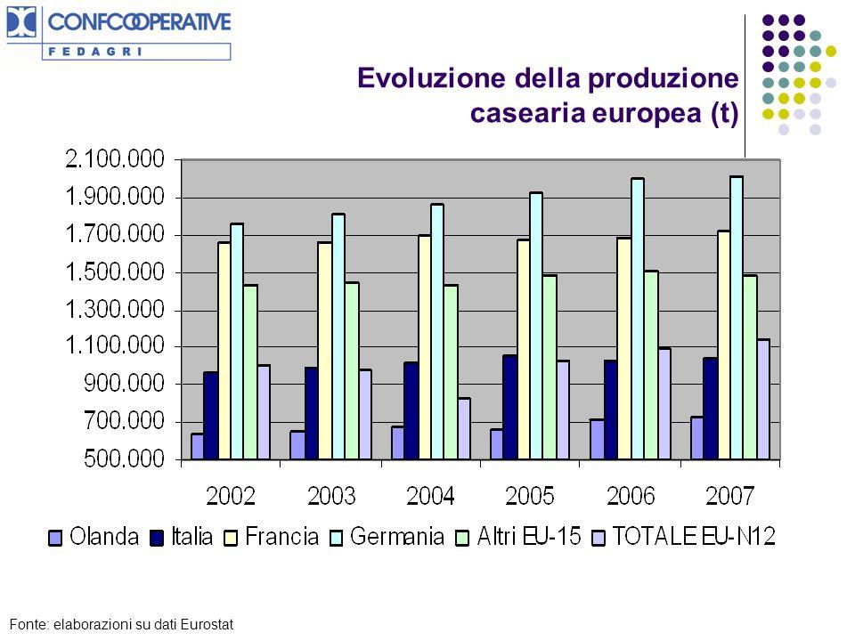 Evoluzione della produzione casearia europea (t) Fonte: elaborazioni su dati Eurostat