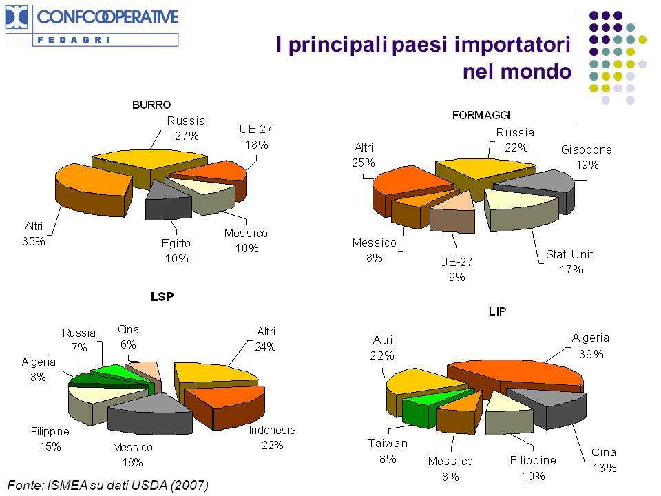 Fonte: ISMEA su dati USDA (2007) I principali paesi importatori nel mondo