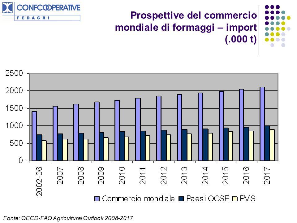 Prospettive del commercio mondiale di formaggi – import (.000 t) Fonte: OECD-FAO Agricultural Outlook 2008-2017