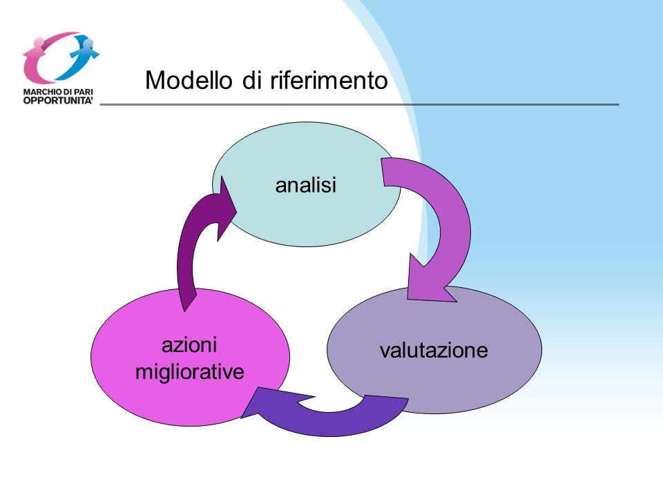 Modello di riferimento analisi azioni migliorative valutazione