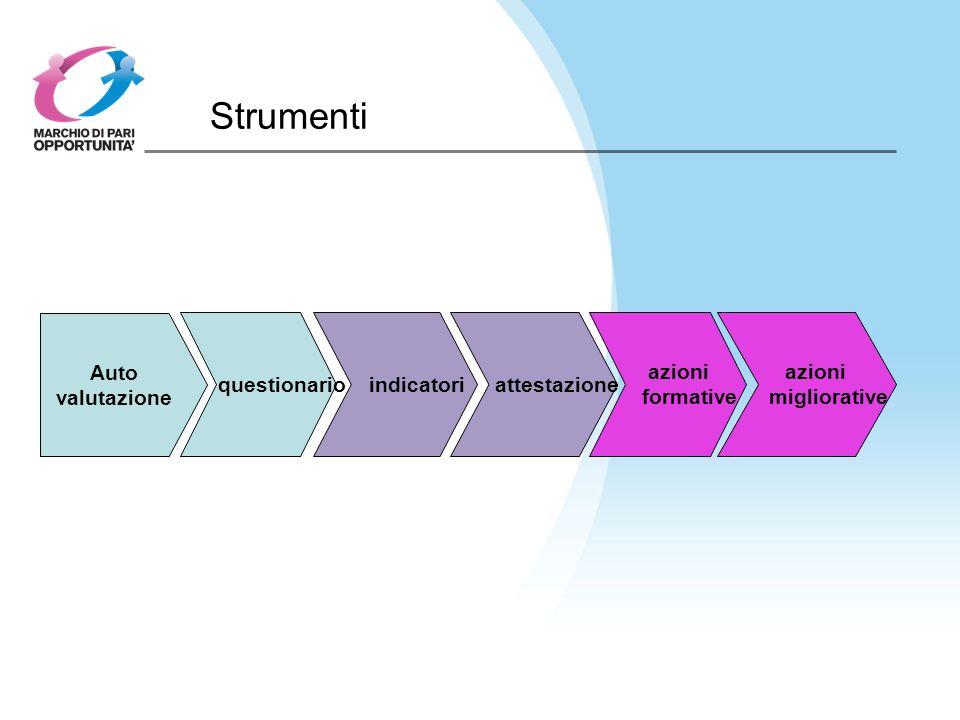 Strumenti Auto valutazione questionario indicatori attestazione azioni formative azioni migliorative