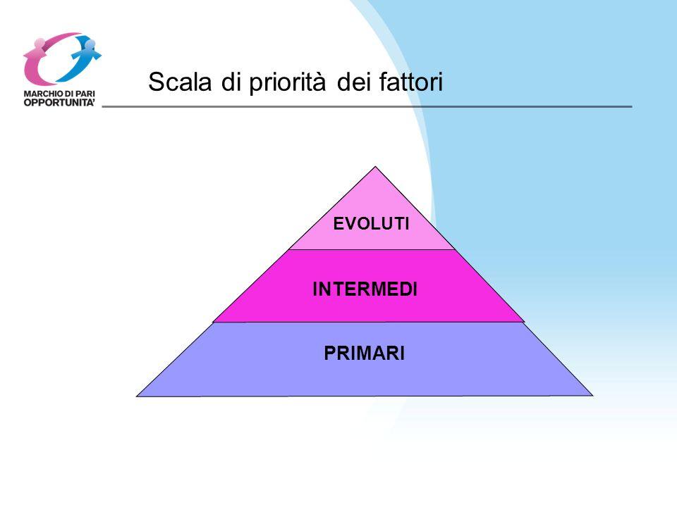 Scala di priorità dei fattori EVOLUTI INTERMEDI PRIMARI