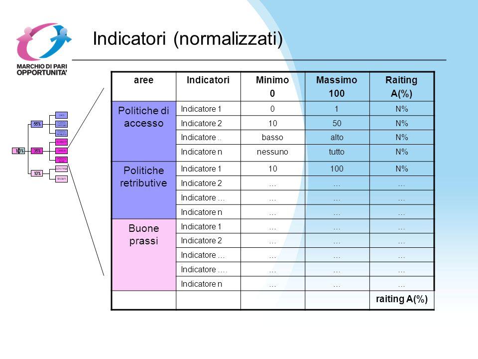 Indicatori (normalizzati) areeIndicatoriMinimo 0 Massimo 100 Raiting A(%) Politiche di accesso Indicatore 101N% Indicatore 21050N% Indicatore..bassoaltoN% Indicatore nnessunotuttoN% Politiche retributive Indicatore 110100N% Indicatore 2……… Indicatore ………… Indicatore n……… Buone prassi Indicatore 1……… Indicatore 2……… Indicatore ………… Indicatore ….……… Indicatore n……… raiting A(%)