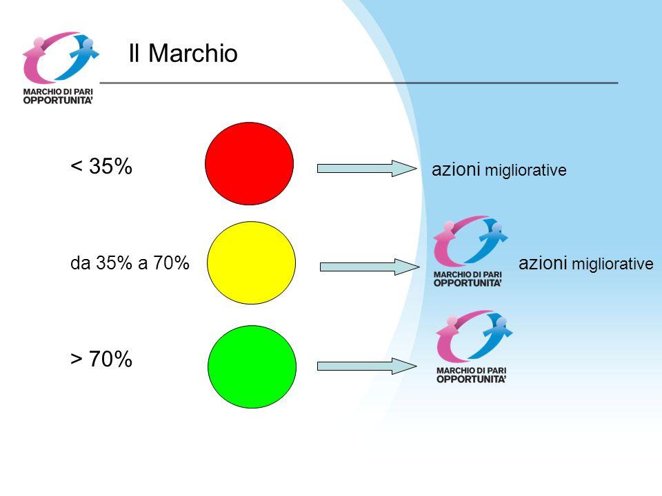 Il Marchio < 35% da 35% a 70% > 70% azioni migliorative