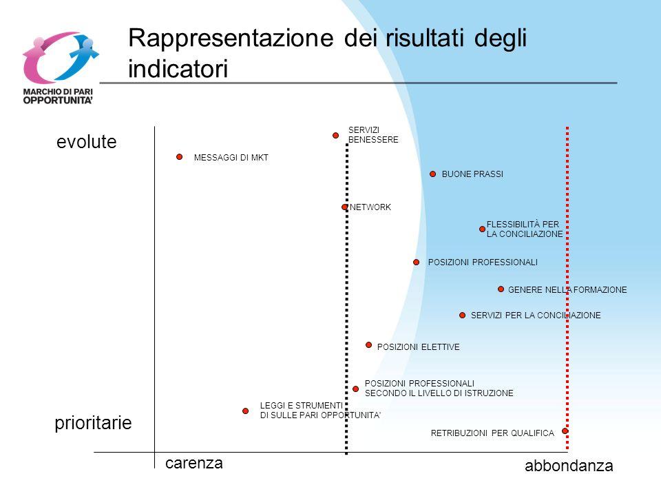 Rappresentazione dei risultati degli indicatori carenza abbondanza prioritarie evolute SERVIZI BENESSERE MESSAGGI DI MKT BUONE PRASSI NETWORK FLESSIBILITÀ PER LA CONCILIAZIONE POSIZIONI PROFESSIONALI GENERE NELLA FORMAZIONE SERVIZI PER LA CONCILIAZIONE POSIZIONI ELETTIVE POSIZIONI PROFESSIONALI SECONDO IL LIVELLO DI ISTRUZIONE LEGGI E STRUMENTI DI SULLE PARI OPPORTUNITA RETRIBUZIONI PER QUALIFICA