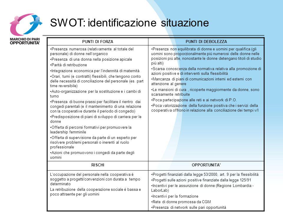 SWOT: identificazione situazione PUNTI DI FORZAPUNTI DI DEBOLEZZA Presenza numerosa (relativamente al totale del personale) di donne nellorganico Pres
