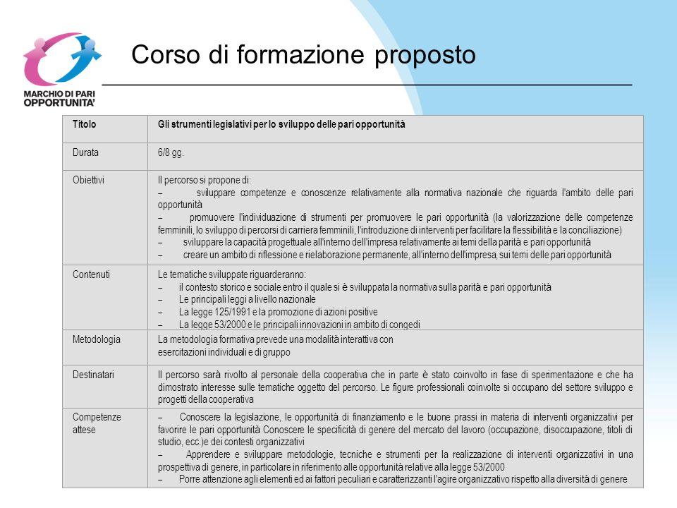 Corso di formazione proposto TitoloGli strumenti legislativi per lo sviluppo delle pari opportunit à Durata6/8 gg.