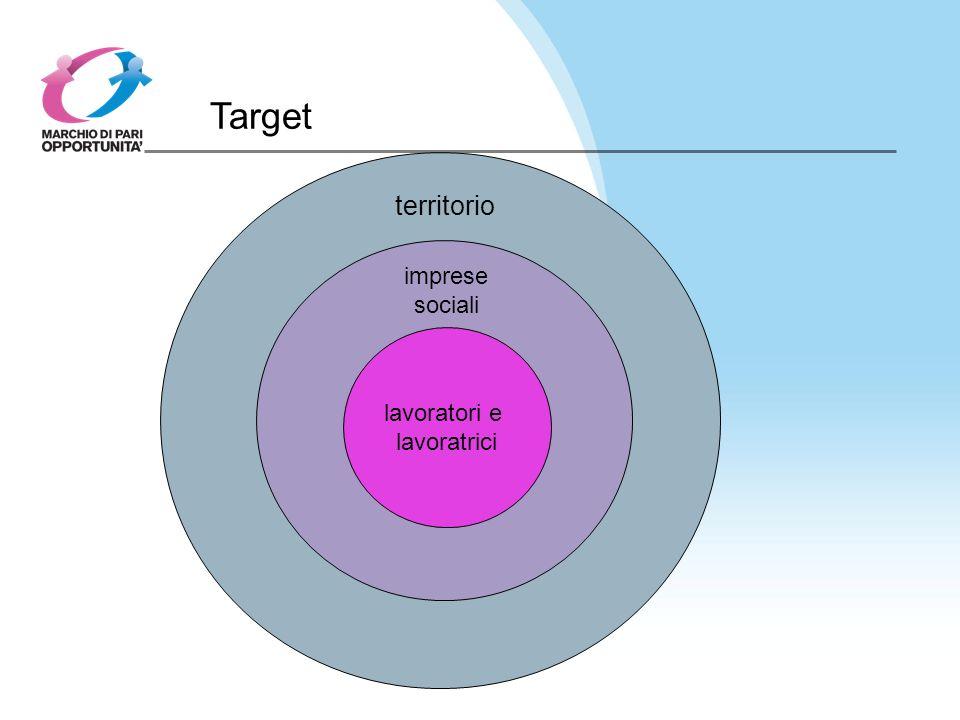 Target territorio Imprese sociali Lavoratori e lavoratrici lavoratori e lavoratrici imprese sociali
