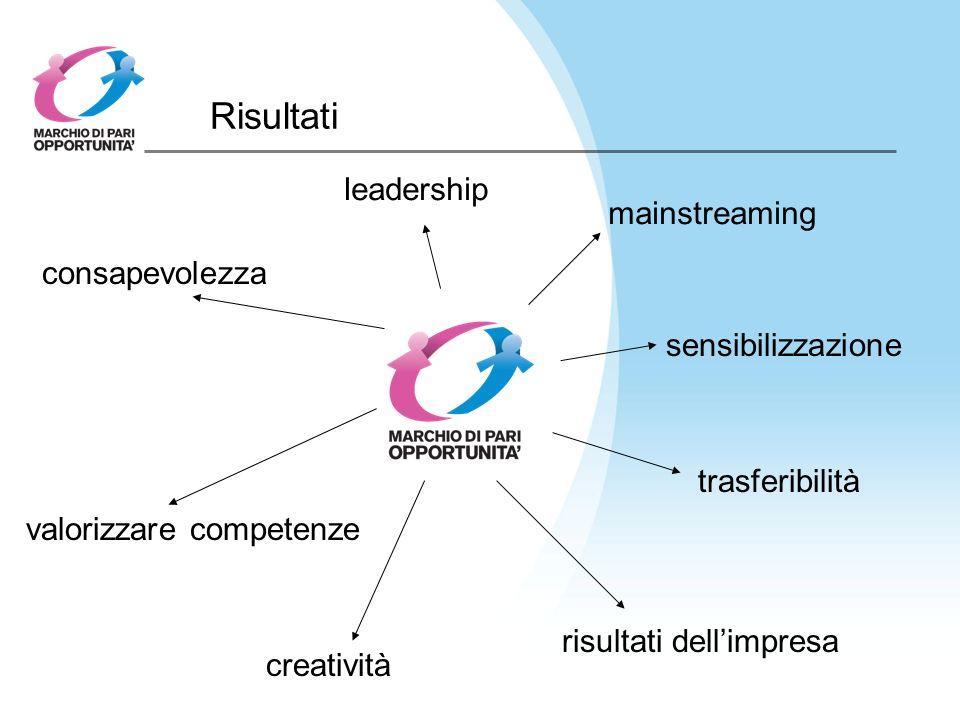 Risultati mainstreaming sensibilizzazione creatività risultati dellimpresa trasferibilità valorizzare competenze consapevolezza leadership