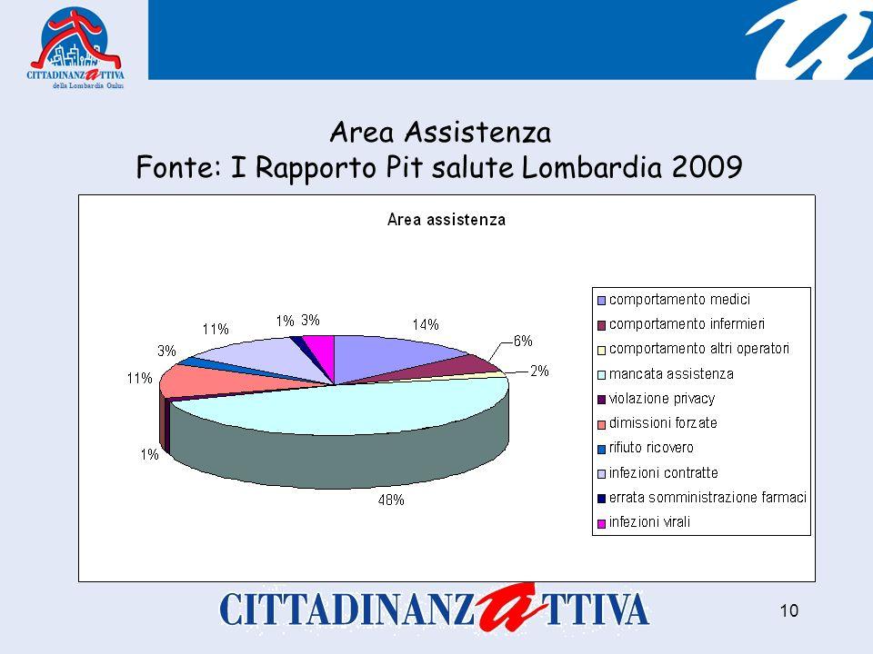 della Lombardia Onlus 10 Area Assistenza Fonte: I Rapporto Pit salute Lombardia 2009