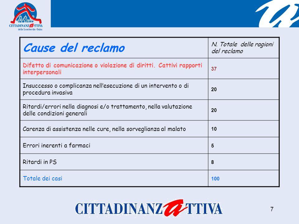 della Lombardia Onlus 7 Cause del reclamo N.