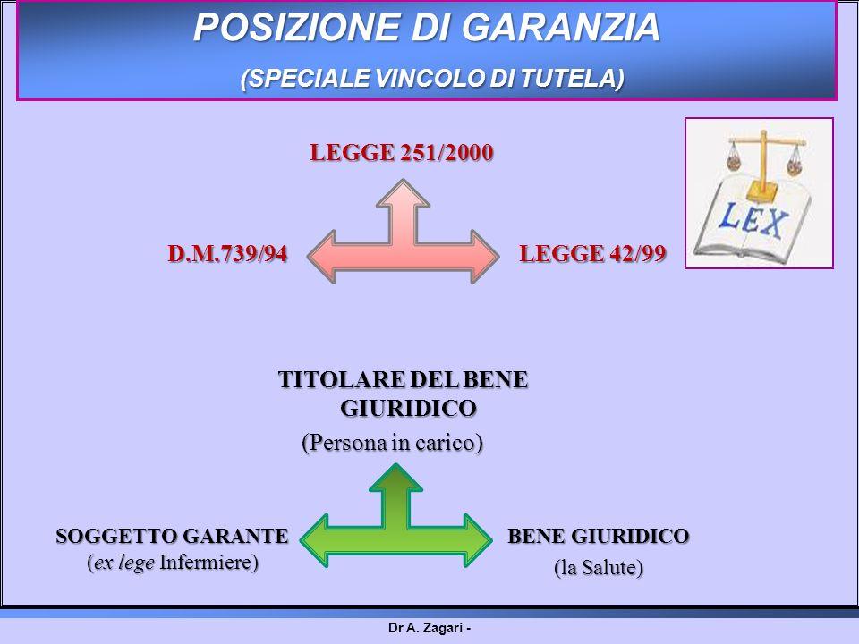 Dr A. Zagari - SOGGETTO GARANTE (ex lege Infermiere) LEGGE 42/99 LEGGE 251/2000 D.M.739/94 BENE GIURIDICO (la Salute) TITOLARE DEL BENE GIURIDICO (Per