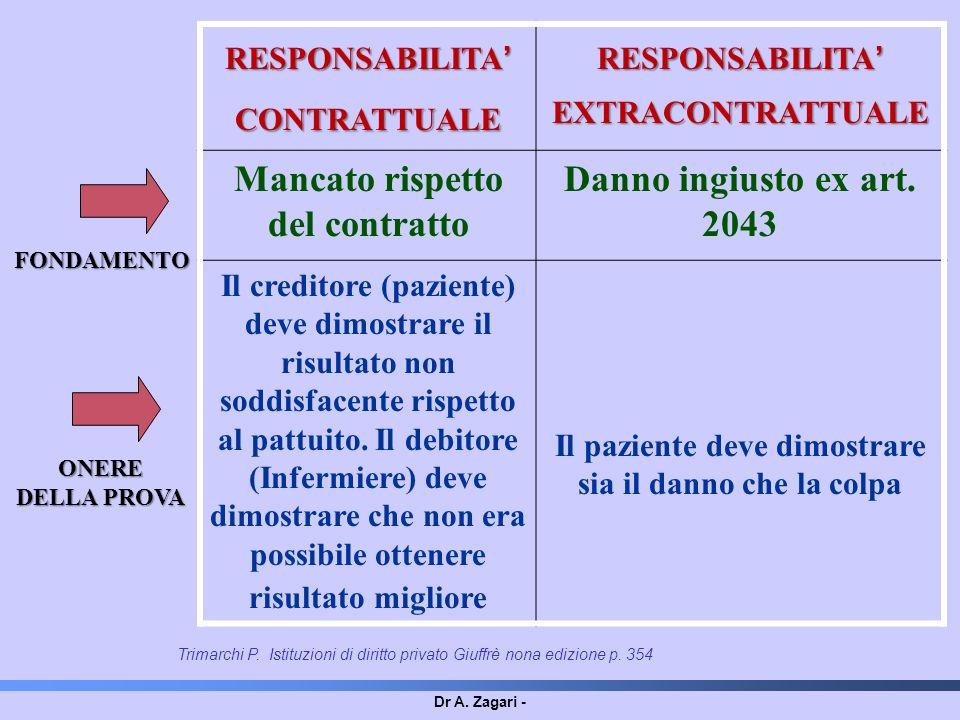 Dr A. Zagari - RESPONSABILITA CONTRATTUALE RESPONSABILITA EXTRACONTRATTUALE Mancato rispetto del contratto Danno ingiusto ex art. 2043 Il creditore (p