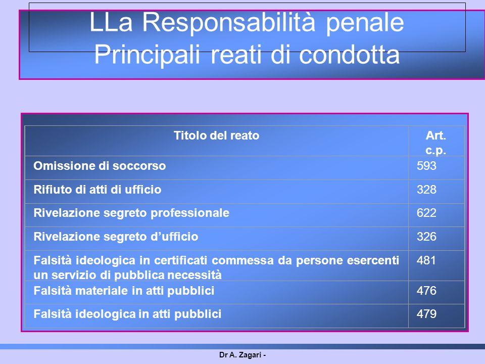 Dr A. Zagari - LLa Responsabilità penale Principali reati di condotta Titolo del reatoArt. c.p. Omissione di soccorso593 Rifiuto di atti di ufficio328