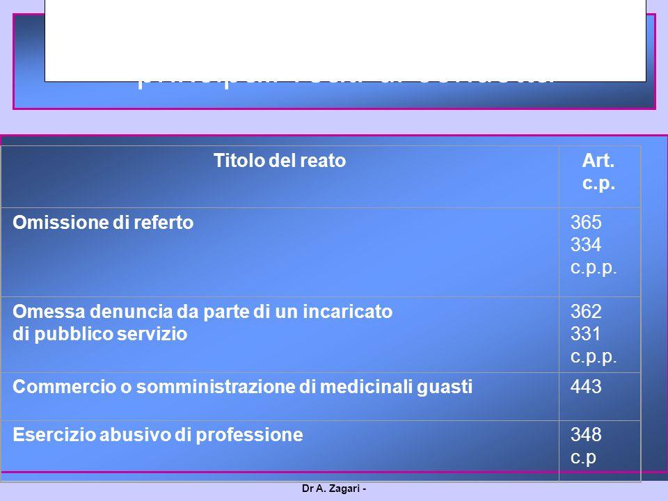 Dr A. Zagari - LLa Responsabilità penale principali reati di condotta Titolo del reatoArt. c.p. Omissione di referto365 334 c.p.p. Omessa denuncia da