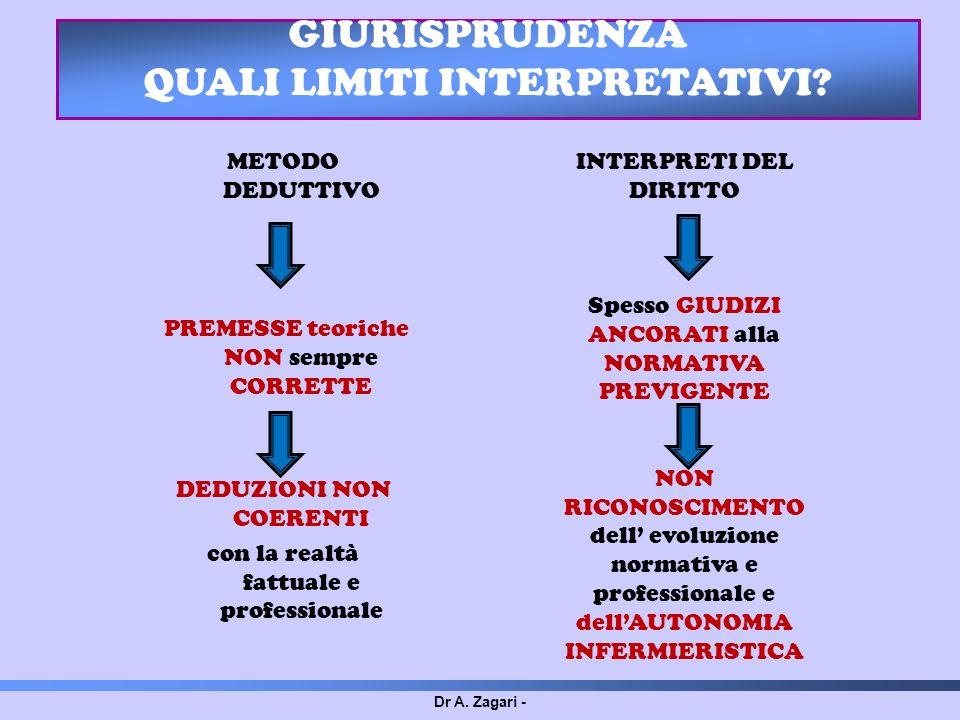 Dr A. Zagari - GIURISPRUDENZA QUALI LIMITI INTERPRETATIVI? METODO DEDUTTIVO PREMESSE teoriche NON sempre CORRETTE DEDUZIONI NON COERENTI con la realtà