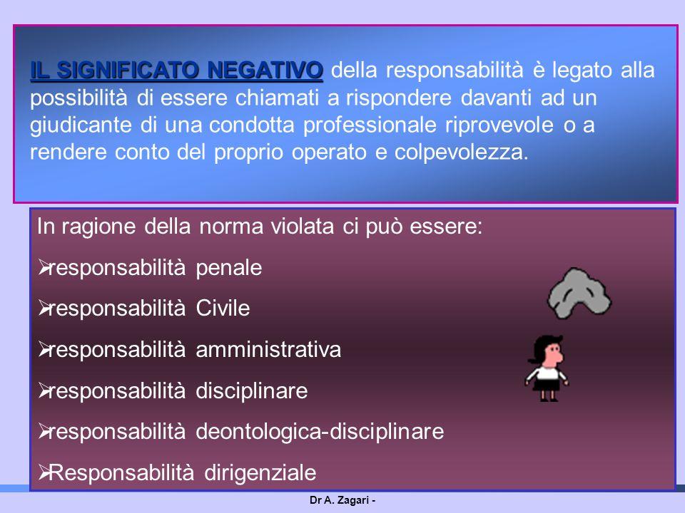 Dr A. Zagari - IL SIGNIFICATO NEGATIVO IL SIGNIFICATO NEGATIVO della responsabilità è legato alla possibilità di essere chiamati a rispondere davanti