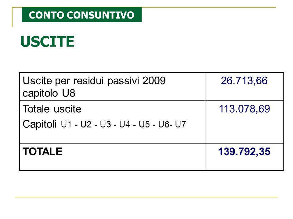 USCITE Uscite per residui passivi 2009 capitolo U8 26.713,66 Totale uscite Capitoli U1 - U2 - U3 - U4 - U5 - U6- U7 113.078,69 TOTALE139.792,35 CONTO