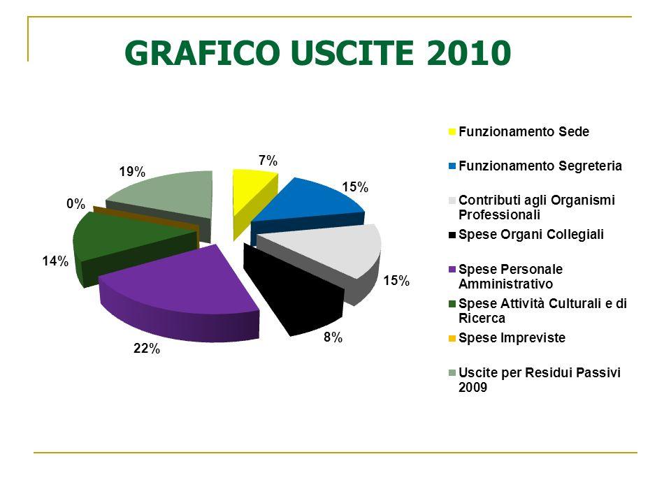 GRAFICO USCITE 2010