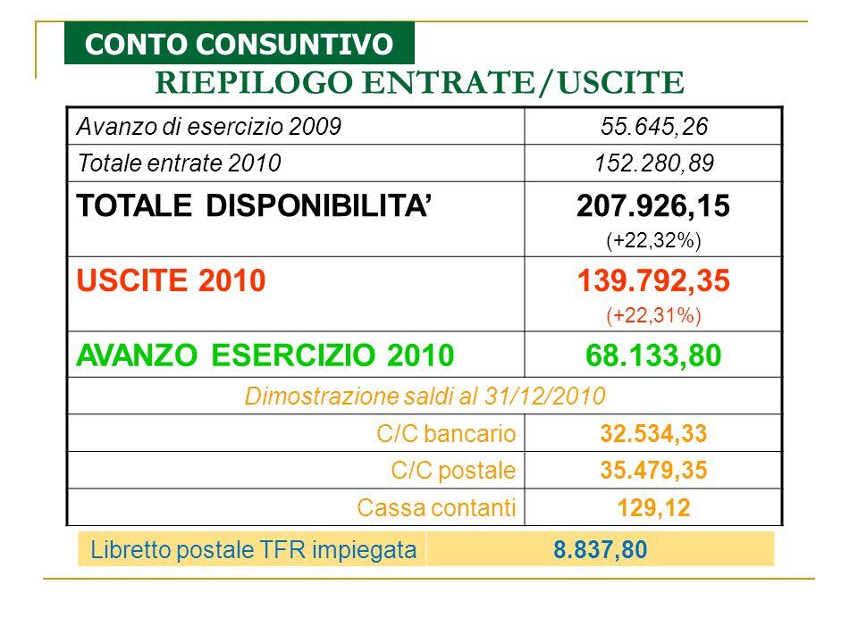Avanzo di esercizio 200955.645,26 Totale entrate 2010152.280,89 TOTALE DISPONIBILITA207.926,15 (+22,32%) USCITE 2010139.792,35 (+22,31%) AVANZO ESERCIZIO 201068.133,80 Dimostrazione saldi al 31/12/2010 C/C bancario32.534,33 C/C postale35.479,35 Cassa contanti129,12 RIEPILOGO ENTRATE/USCITE CONTO CONSUNTIVO Libretto postale TFR impiegata8.837,80