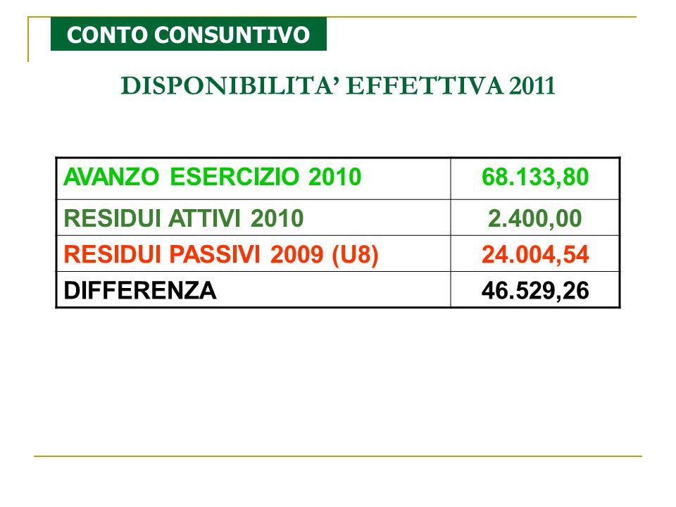 AVANZO ESERCIZIO 201068.133,80 RESIDUI ATTIVI 20102.400,00 RESIDUI PASSIVI 2009 (U8)24.004,54 DIFFERENZA46.529,26 DISPONIBILITA EFFETTIVA 2011 CONTO CONSUNTIVO