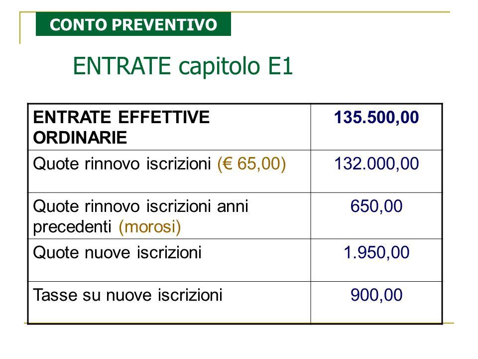 ENTRATE capitolo E1 ENTRATE EFFETTIVE ORDINARIE 135.500,00 Quote rinnovo iscrizioni ( 65,00)132.000,00 Quote rinnovo iscrizioni anni precedenti (moros