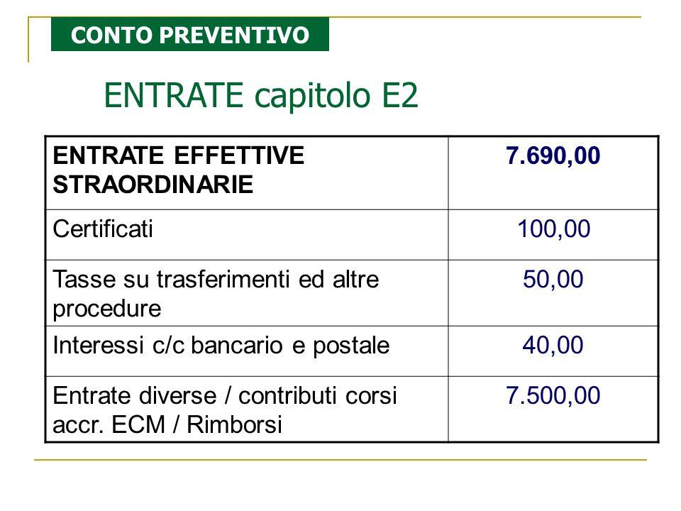 ENTRATE capitolo E2 ENTRATE EFFETTIVE STRAORDINARIE 7.690,00 Certificati100,00 Tasse su trasferimenti ed altre procedure 50,00 Interessi c/c bancario