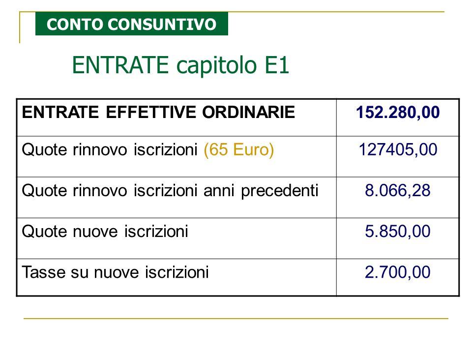 ENTRATE capitolo E1 ENTRATE EFFETTIVE ORDINARIE152.280,00 Quote rinnovo iscrizioni (65 Euro)127405,00 Quote rinnovo iscrizioni anni precedenti8.066,28