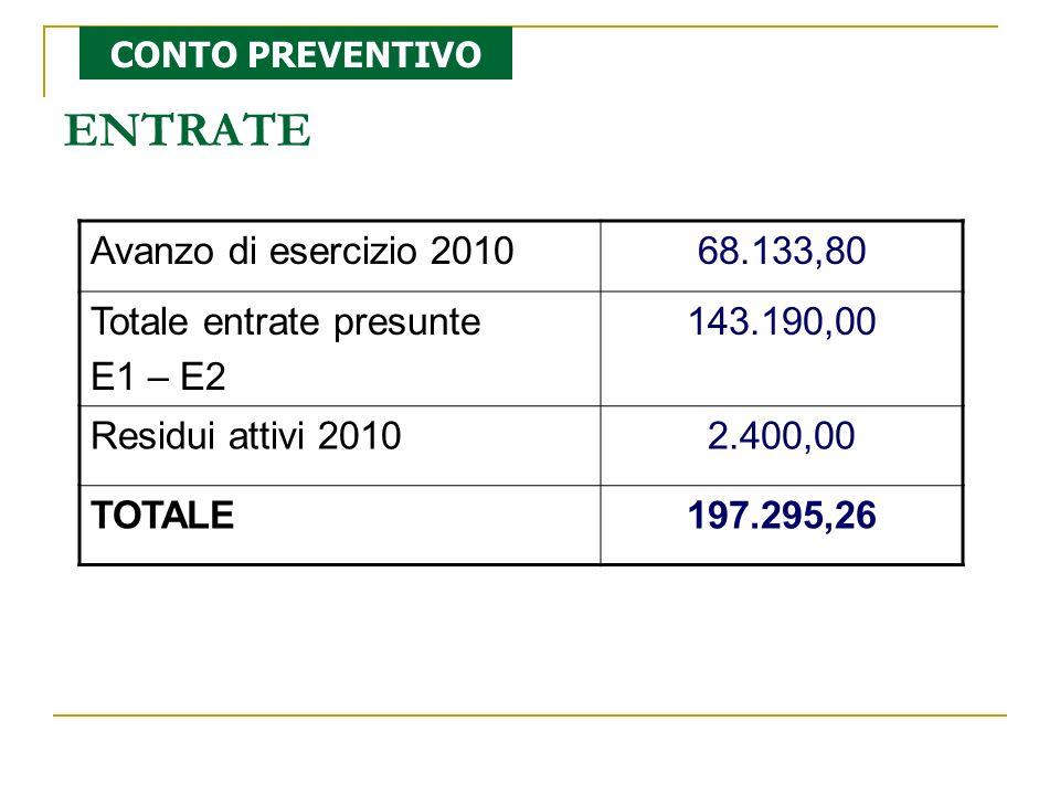 ENTRATE Avanzo di esercizio 201068.133,80 Totale entrate presunte E1 – E2 143.190,00 Residui attivi 20102.400,00 TOTALE197.295,26 CONTO PREVENTIVO