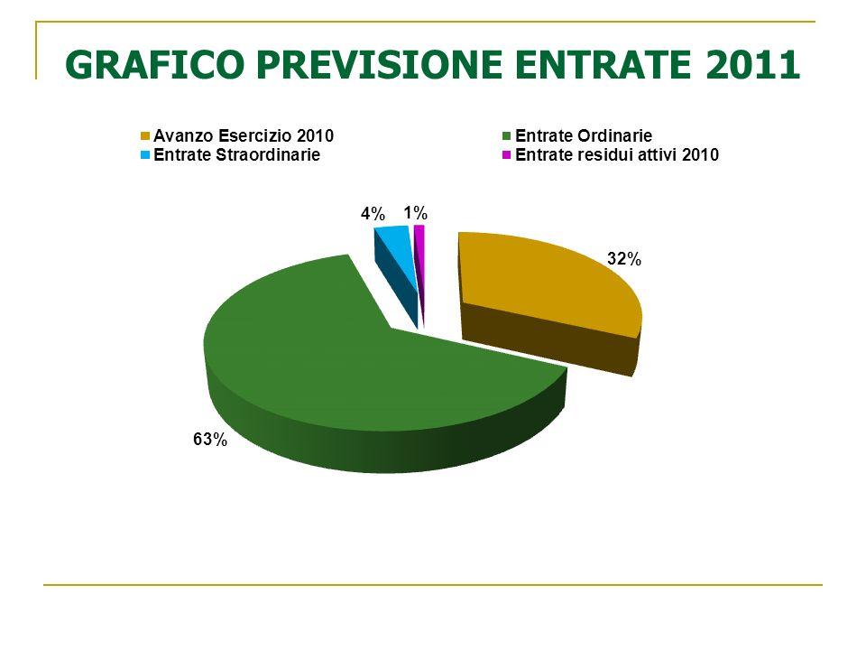 GRAFICO PREVISIONE ENTRATE 2011