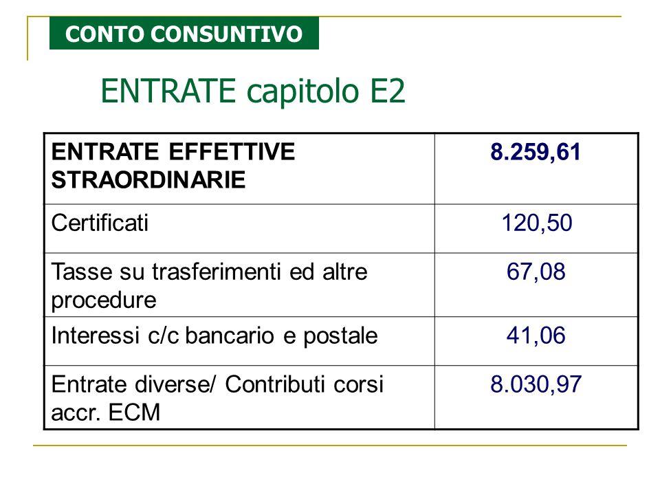 ENTRATE capitolo E2 ENTRATE EFFETTIVE STRAORDINARIE 8.259,61 Certificati120,50 Tasse su trasferimenti ed altre procedure 67,08 Interessi c/c bancario