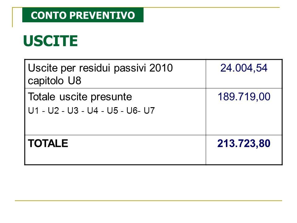 USCITE Uscite per residui passivi 2010 capitolo U8 24.004,54 Totale uscite presunte U1 - U2 - U3 - U4 - U5 - U6- U7 189.719,00 TOTALE213.723,80 CONTO PREVENTIVO