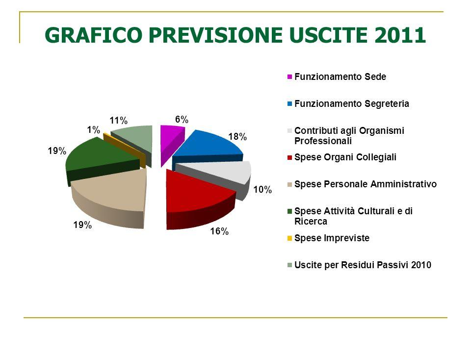 GRAFICO PREVISIONE USCITE 2011