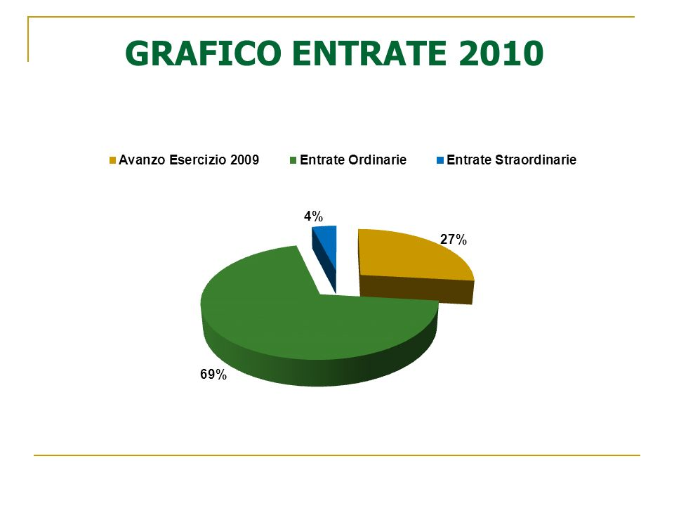 GRAFICO ENTRATE 2010