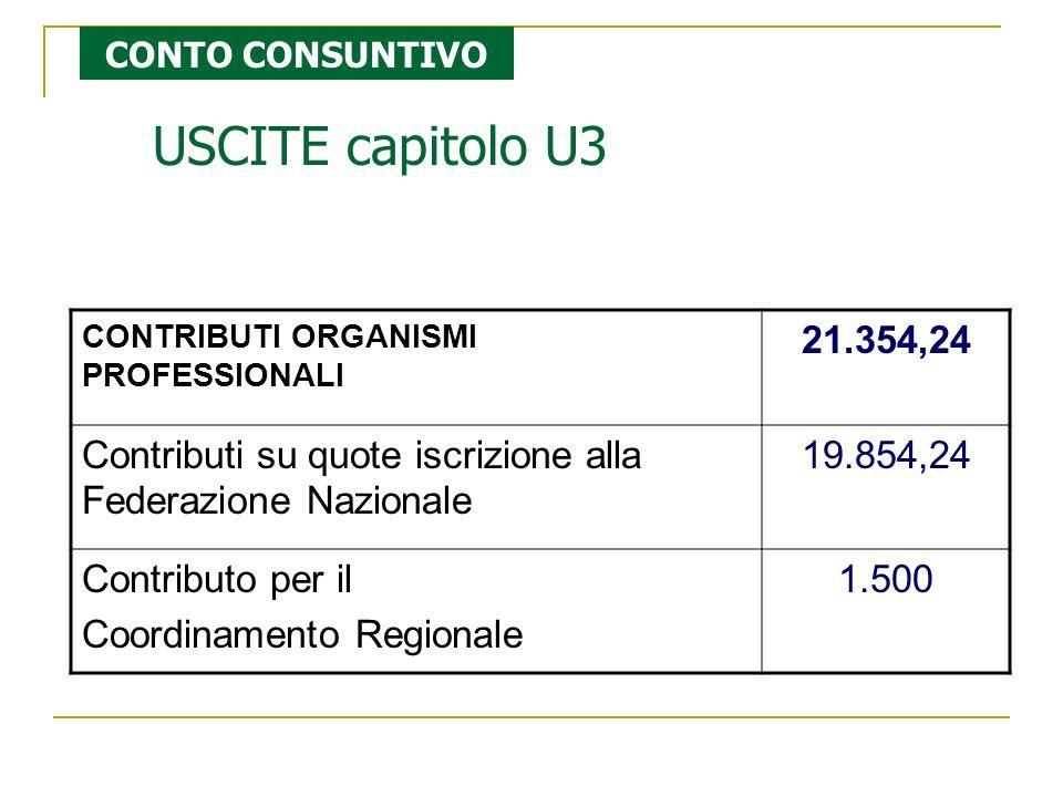 CONTRIBUTI ORGANISMI PROFESSIONALI 21.354,24 Contributi su quote iscrizione alla Federazione Nazionale 19.854,24 Contributo per il Coordinamento Regionale 1.500 CONTO CONSUNTIVO USCITE capitolo U3