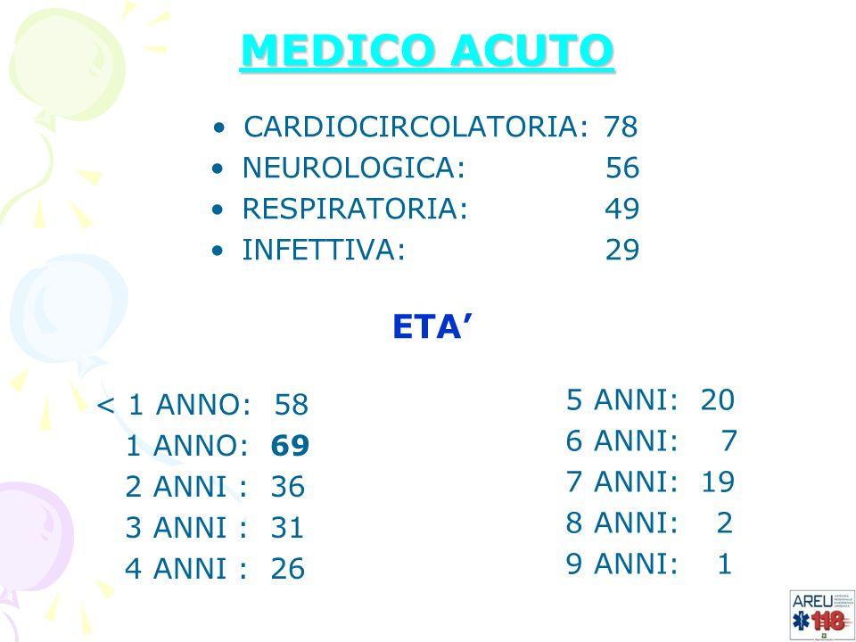 MEDICO ACUTO CARDIOCIRCOLATORIA: 78 NEUROLOGICA: 56 RESPIRATORIA: 49 INFETTIVA: 29 < 1 ANNO: 58 1 ANNO:69 2 ANNI :36 3 ANNI :31 4 ANNI :26 5 ANNI: 20
