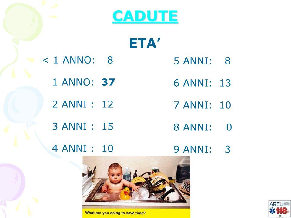 INCIDENTI STRADALI AUTO-AUTO 43 INVESTIMENTO PEDONE 10 AUTO-MOTO 8 CADUTA DA BICI 2