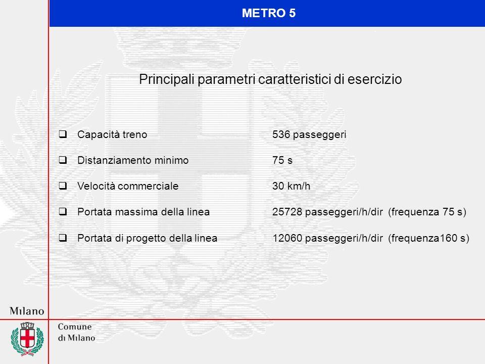 Capacità treno536 passeggeri Distanziamento minimo 75 s Velocità commerciale 30 km/h Portata massima della linea25728 passeggeri/h/dir (frequenza 75 s) Portata di progetto della linea12060 passeggeri/h/dir (frequenza160 s) Principali parametri caratteristici di esercizio METRO 5