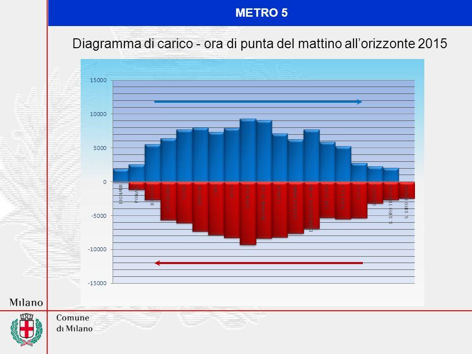 Diagramma di carico - ora di punta del mattino allorizzonte 2015 METRO 5